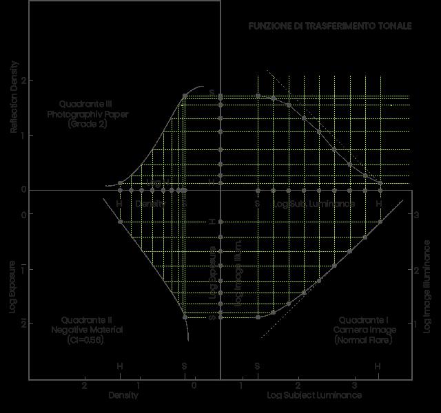 Corso di Sensitometria - Funzione di Trasferimento Tonale